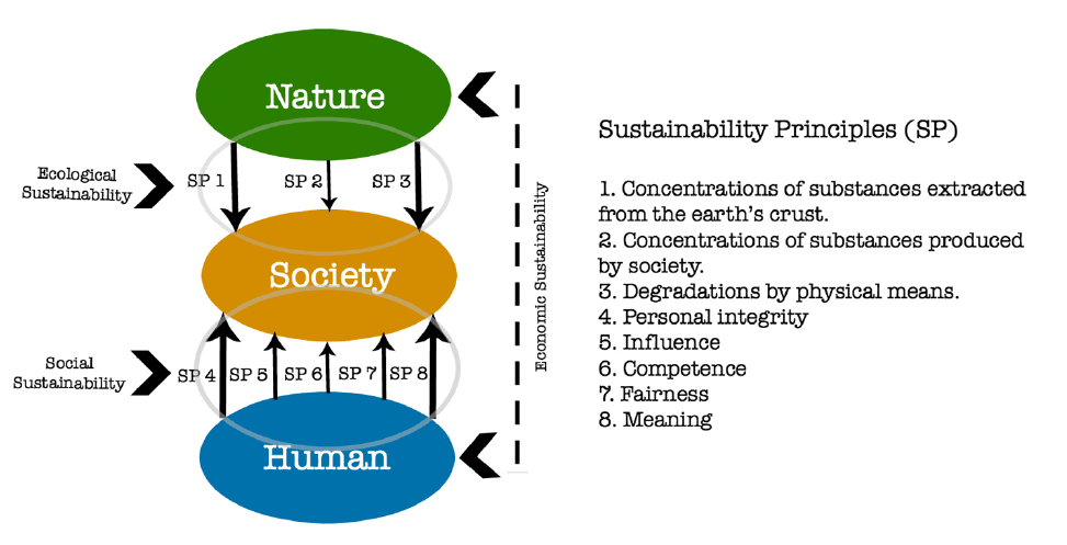 sustainability-principles